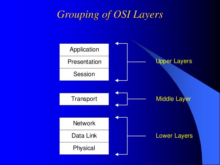 Grouping of OSI Layers