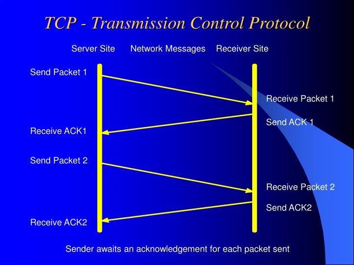 TCP - Transmission Control Protocol