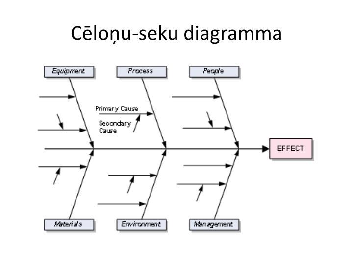 Cēloņu-seku diagramma