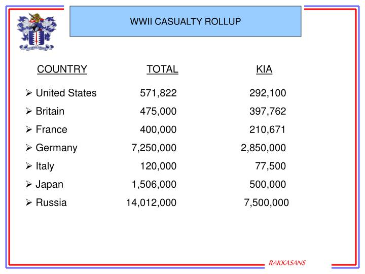 WWII CASUALTY ROLLUP