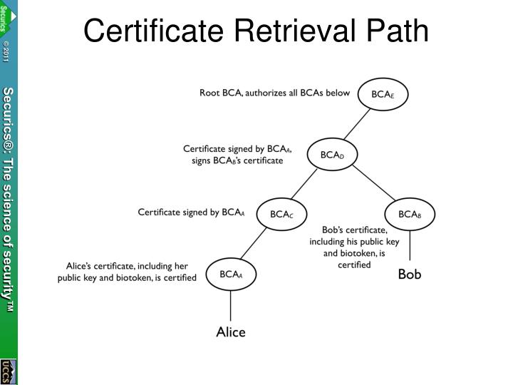 Certificate Retrieval Path