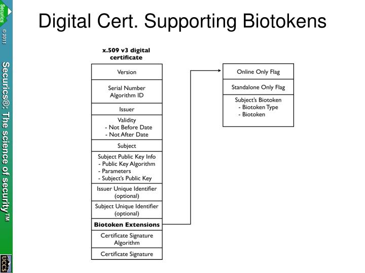 Digital Cert. Supporting Biotokens