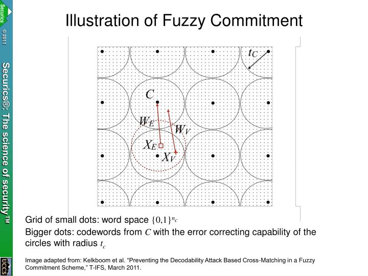 Illustration of Fuzzy Commitment