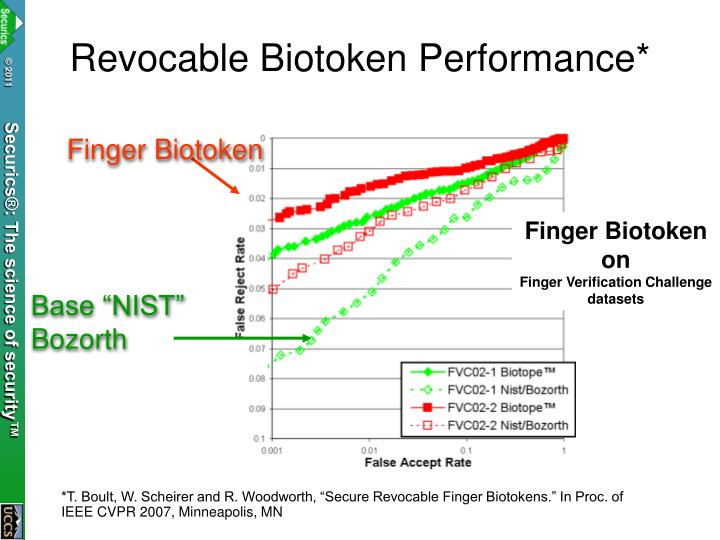 Revocable Biotoken Performance*