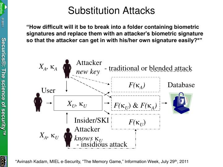 Substitution Attacks