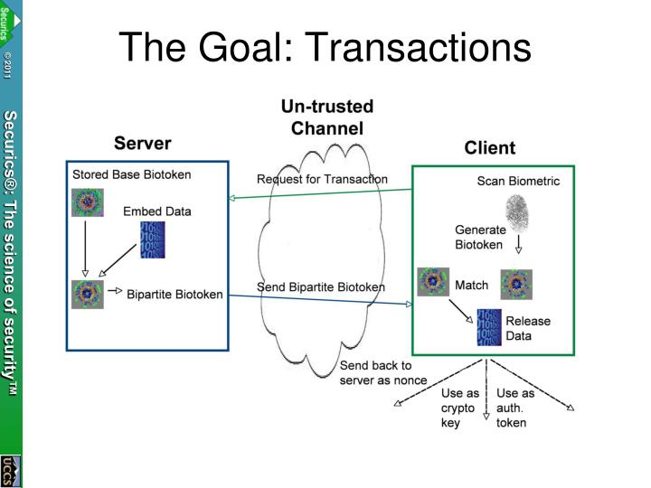 The Goal: Transactions