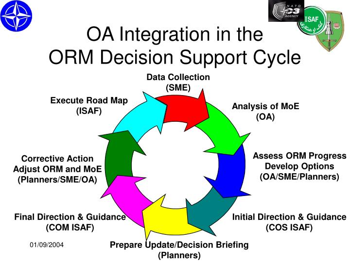 OA Integration in the