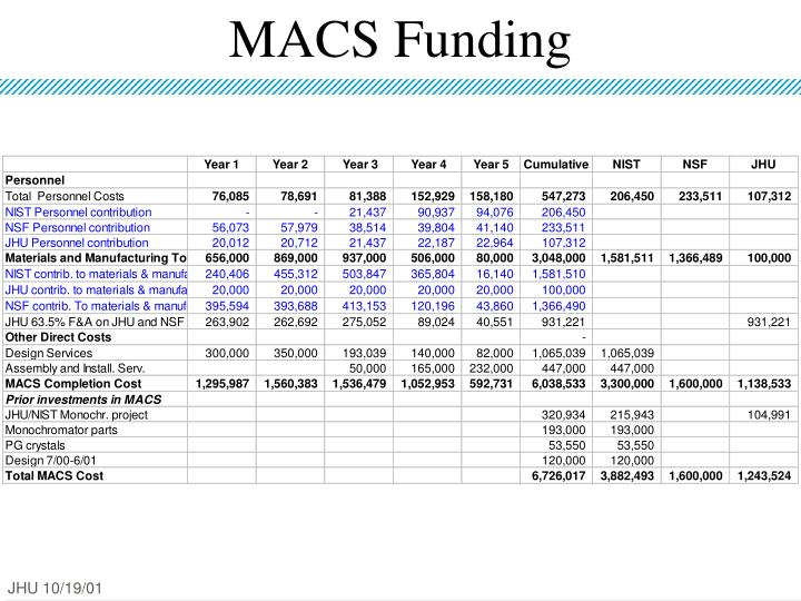 MACS Funding