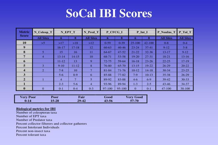 SoCal IBI Scores