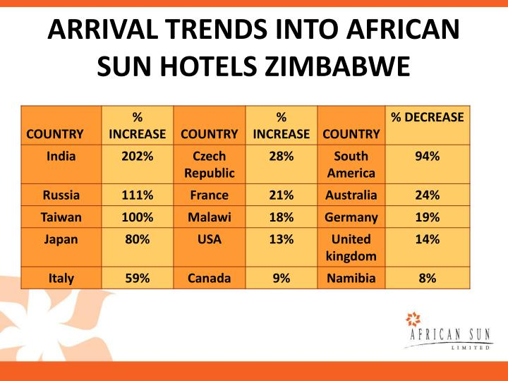 ARRIVAL TRENDS INTO AFRICAN SUN HOTELS ZIMBABWE