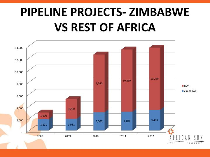 PIPELINE PROJECTS- ZIMBABWE VS REST OF AFRICA