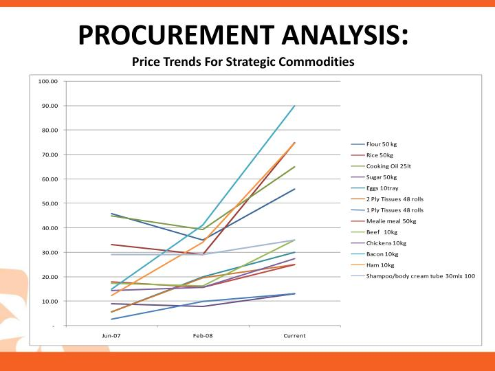 PROCUREMENT ANALYSIS