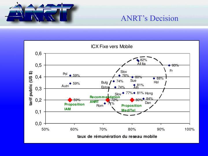 ANRT's Decision