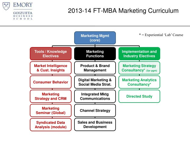2013-14 FT-MBA Marketing Curriculum