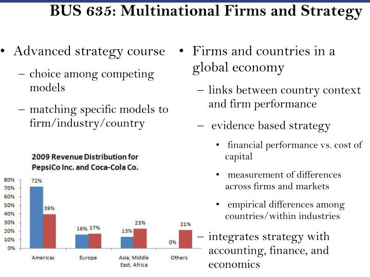 BUS 635: Multinational Firms and Strategy