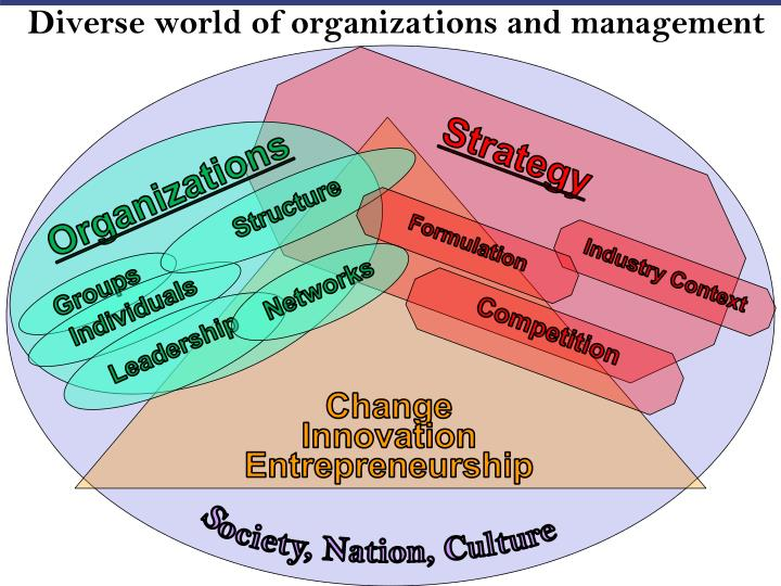 Diverse world of organizations and management
