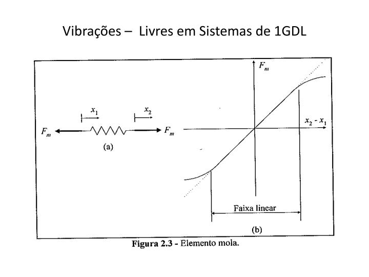 Vibrações –  Livres em Sistemas de 1GDL
