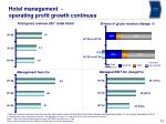 hotel management operating profit growth continues