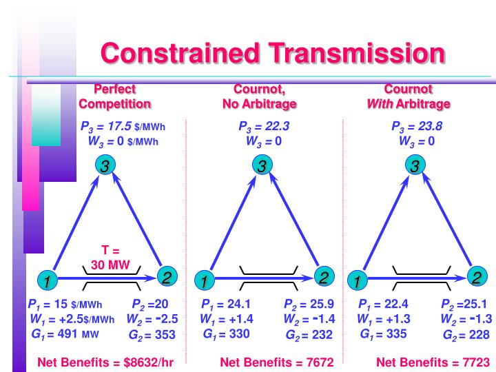 Constrained Transmission