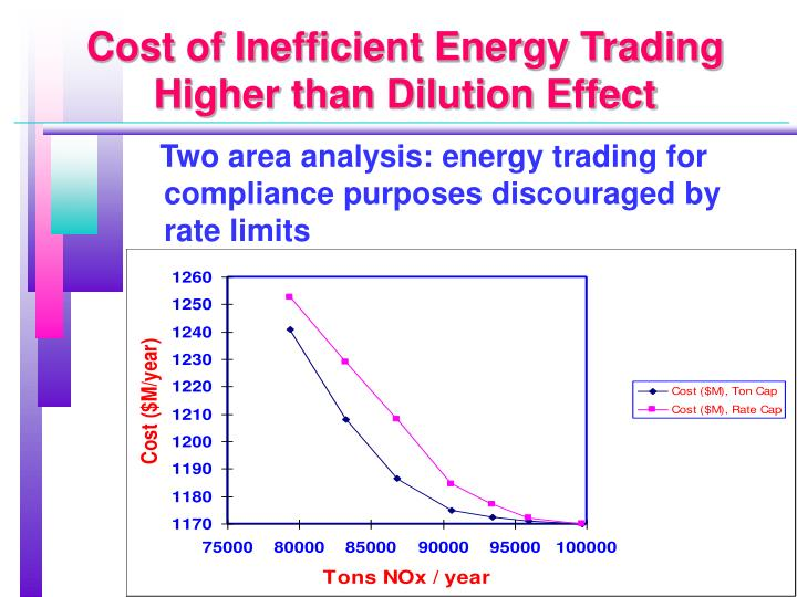 Cost of Inefficient Energy Trading Higher than Dilution Effect
