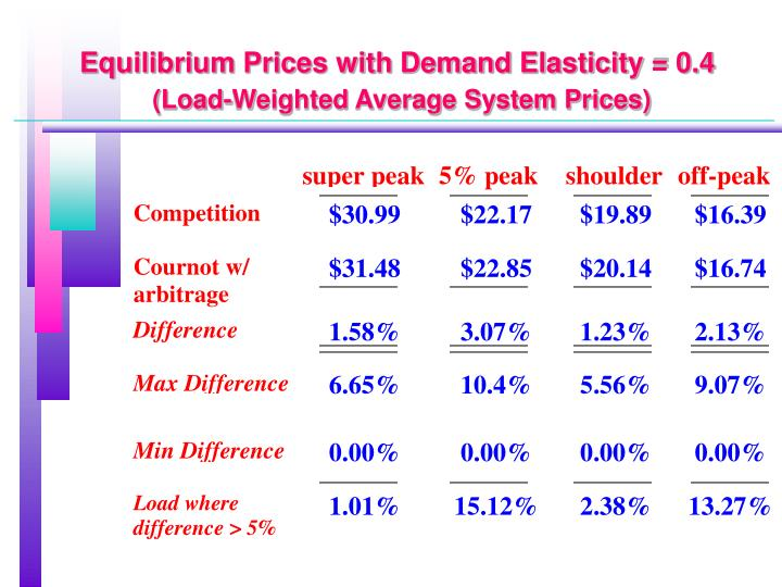 Equilibrium Prices with Demand Elasticity = 0.4