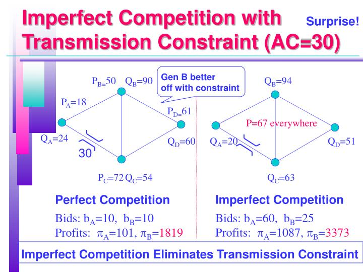 Imperfect Competition with Transmission Constraint (AC=30)