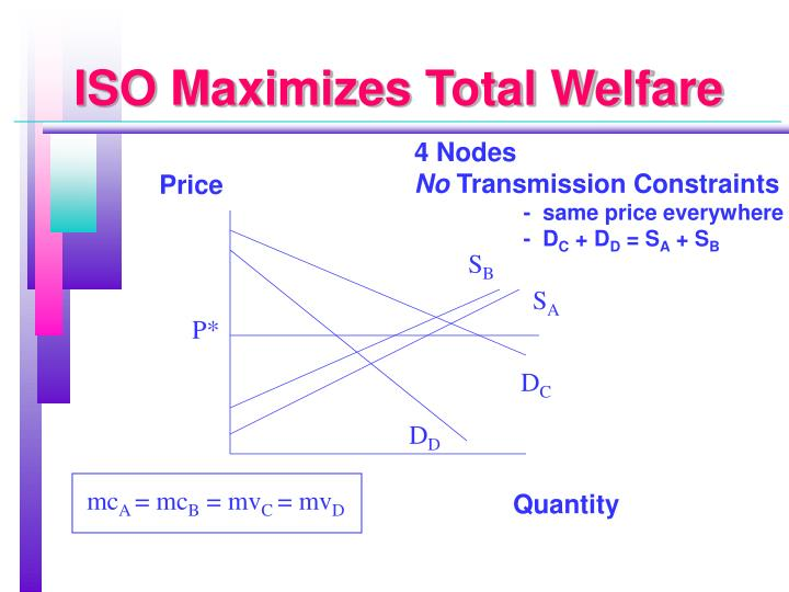 ISO Maximizes Total Welfare