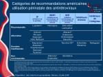cat gories de recommandations am ricaines utilisation p rinatale des antir troviraux