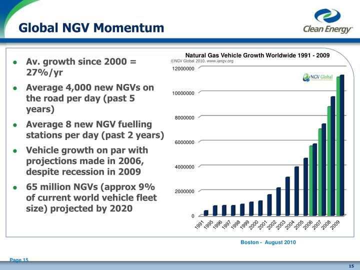 Global NGV Momentum