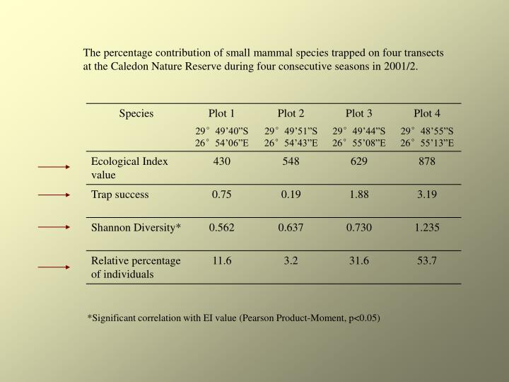 The percentage contribution of small mammal species trapped on four transects at the Caledon Nature Reserve during four consecutive seasons in 2001/2.