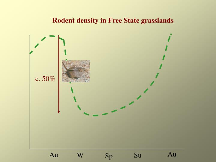 Rodent density in Free State grasslands