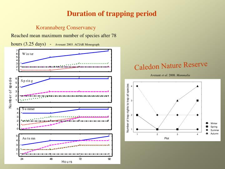 Duration of trapping period