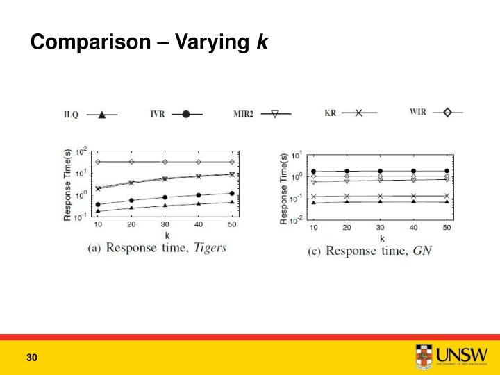 Comparison – Varying