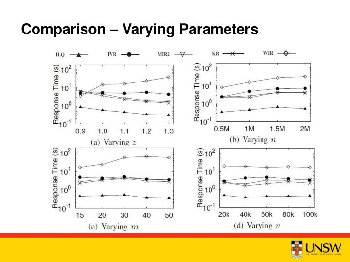 Comparison – Varying Parameters