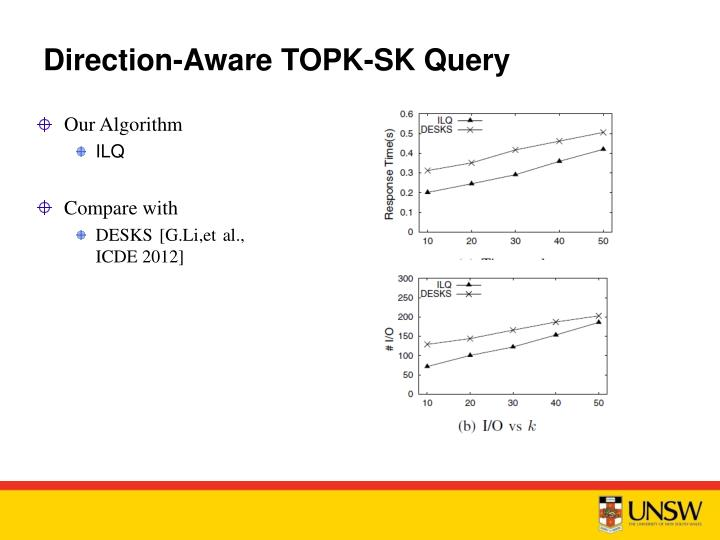 Direction-Aware TOPK-SK Query