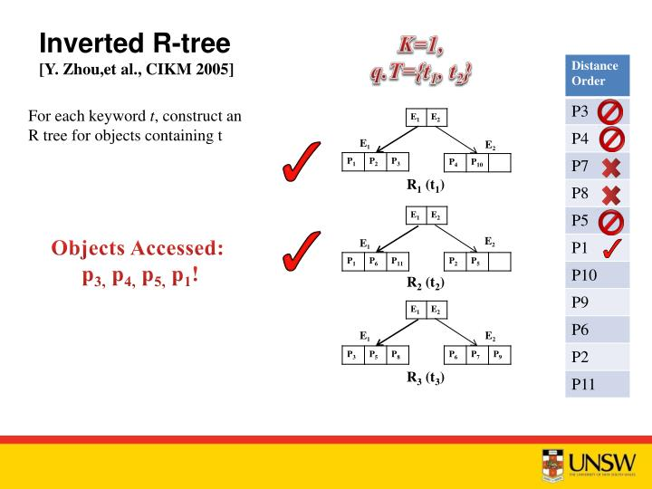Inverted R-tree