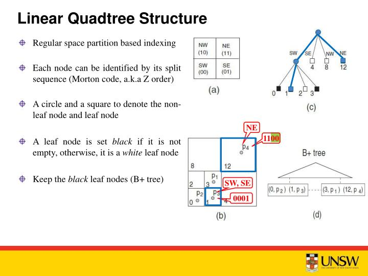 Linear Quadtree Structure