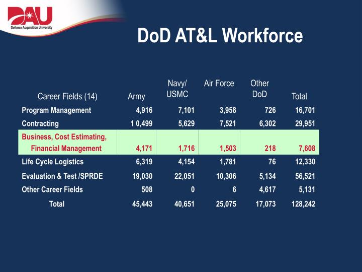 Dod at l workforce