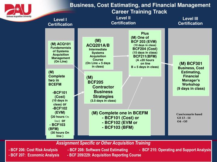 Business, Cost Estimating, and Financial Management