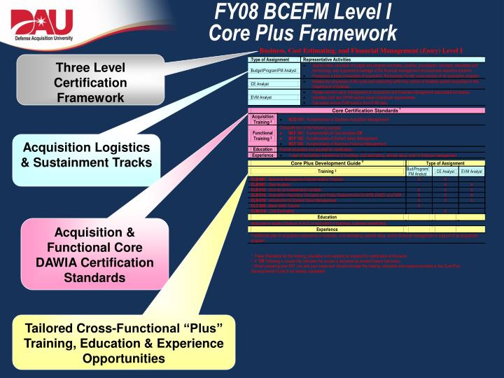 FY08 BCEFM Level I