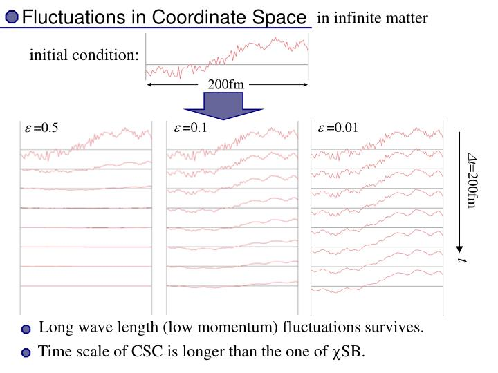 Fluctuations in Coordinate Space