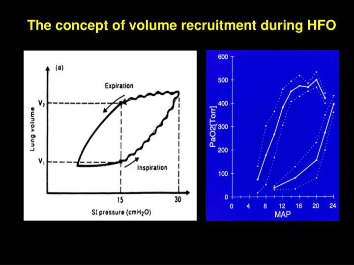 The concept of volume recruitment during HFO