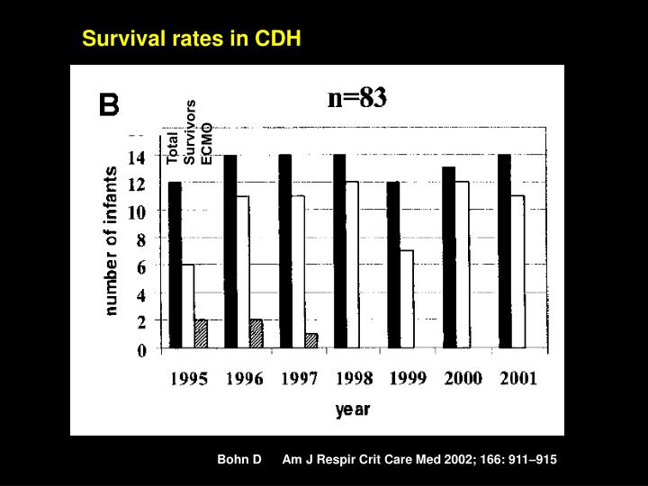 Survival rates in CDH