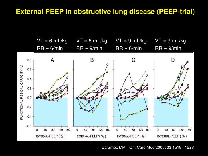 External PEEP in obstructive lung disease (PEEP-trial)