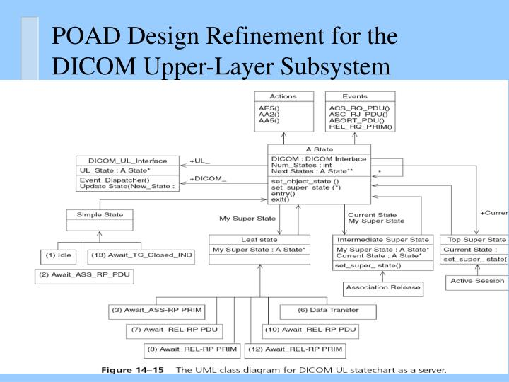 POAD Design Refinement for the DICOM Upper-Layer Subsystem