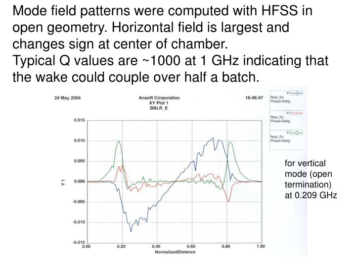 Mode field patterns were computed with HFSS in open geometry. Horizontal field is largest and changes sign at center of chamber.