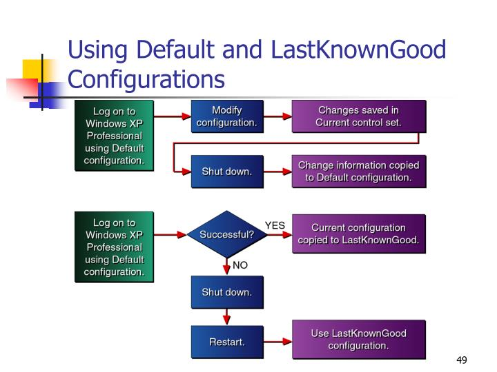 Using Default and LastKnownGood Configurations