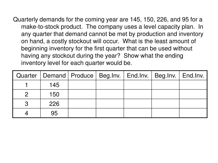 Quarterly demands for the coming year are 145, 150, 226, and 95 for a make-to-stock product.  The company uses a level capacity plan.  In any quarter that demand cannot be met by production and inventory on hand, a costly stockout will occur.  What is the least amount of beginning inventory for the first quarter that can be used without having any stockout during the year?  Show what the ending inventory level for each quarter would be.