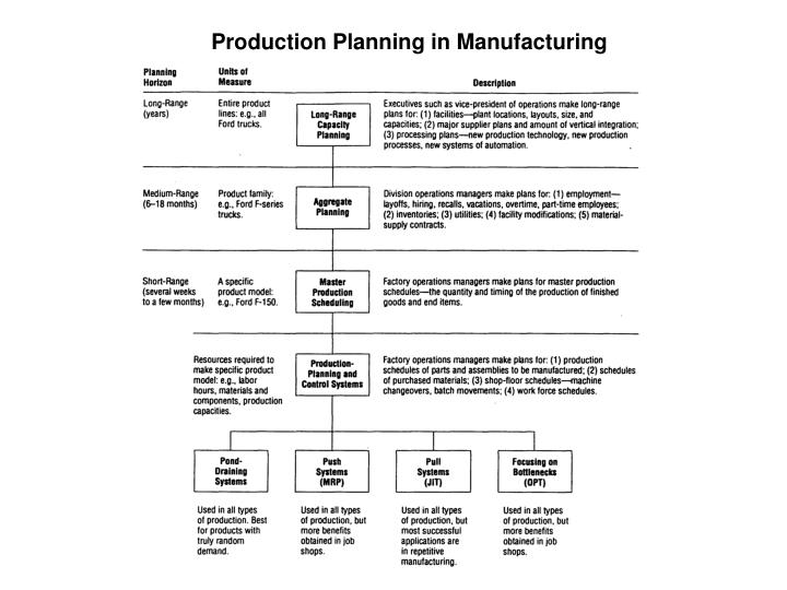 Production Planning in Manufacturing