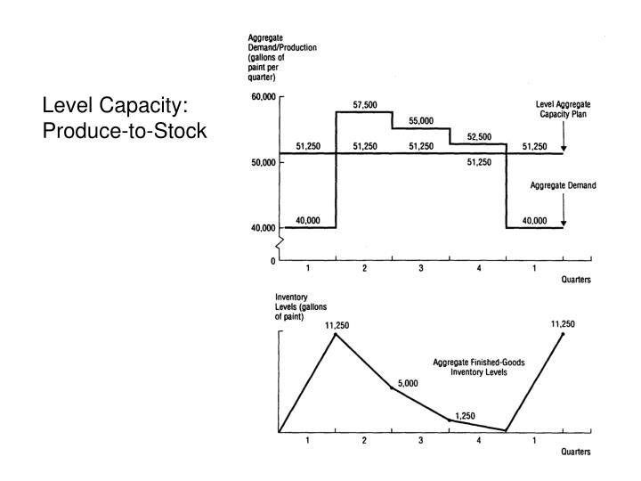 Level Capacity: